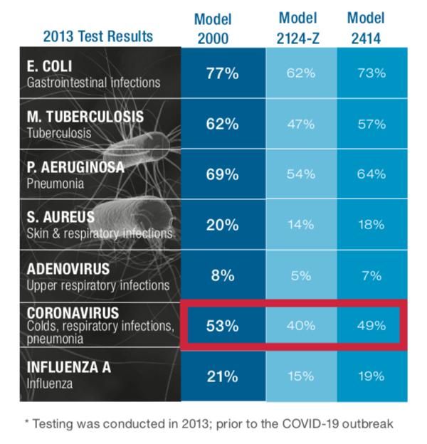 2013 UV Test Results
