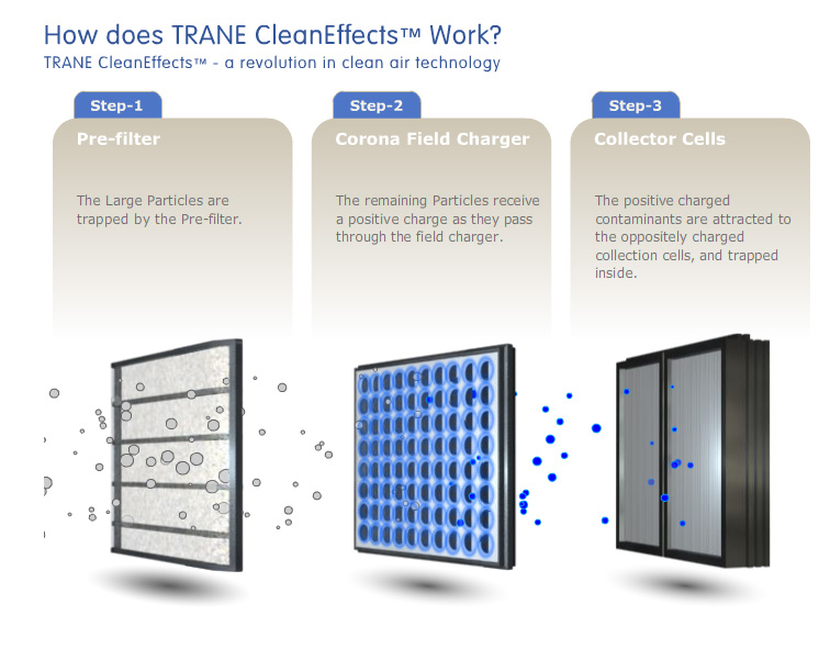 Benefits of Trane CleanEffects air purifier